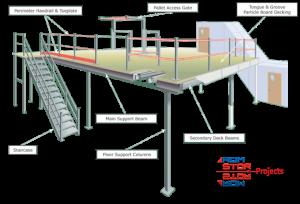 About Mezzanine Floors