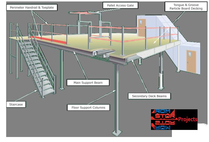 Mezzanine Floor Materials : About mezzanine floors romstor projects